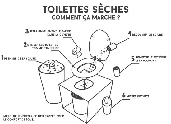 kahut palace explication toilettes seches